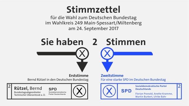 So wählen Sie Bernd Rützel und die SPD